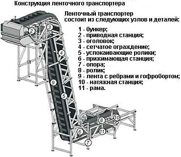 Транспортер состоит адрес элеватора в челябинске